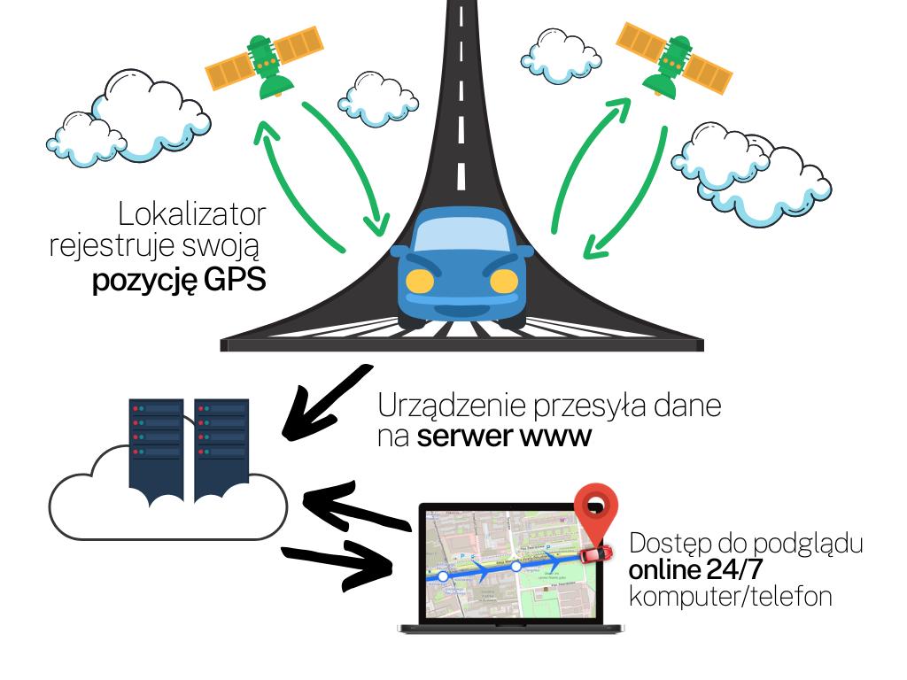Jak działa lokalizator gps