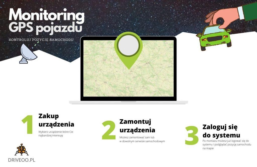 Zakup lokalizatora GPS